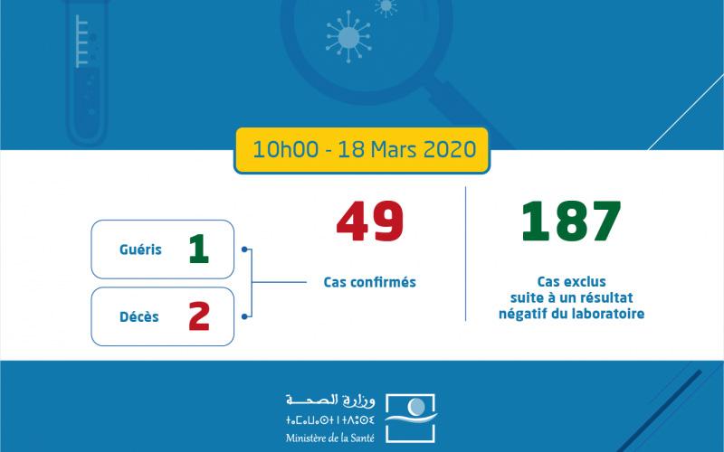 عاجل.. عدد الإصابات بالفيروس في المغرب يرتفع إلى 49 إصابة - طنجة7